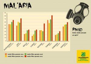 Mal'aria_media PM10